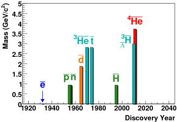 Antimatter          discoveries by year